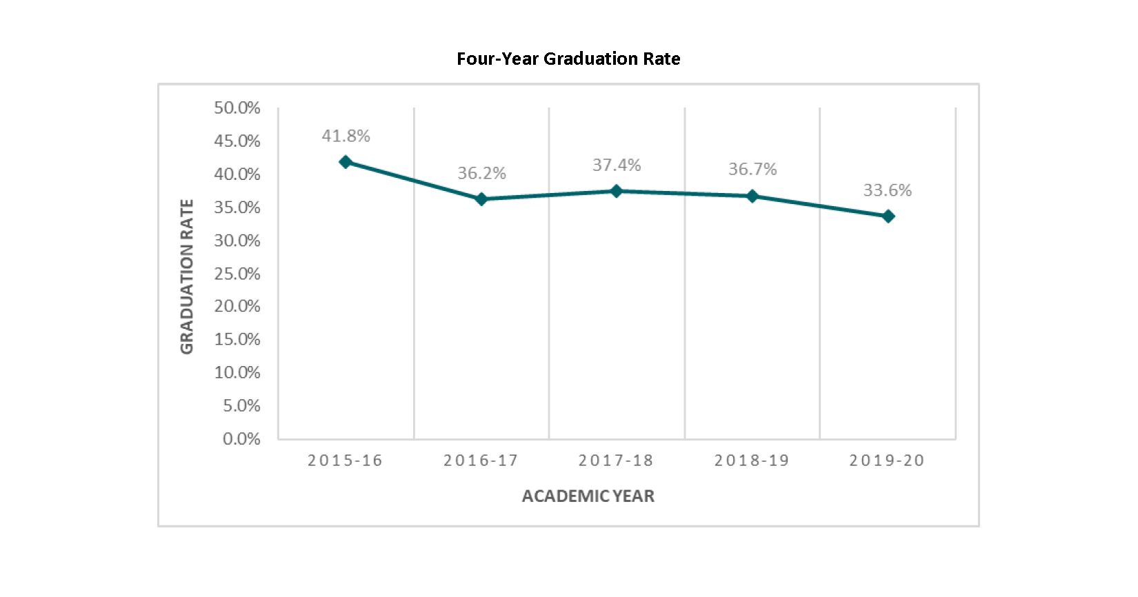 Four-Year Graduation Rate