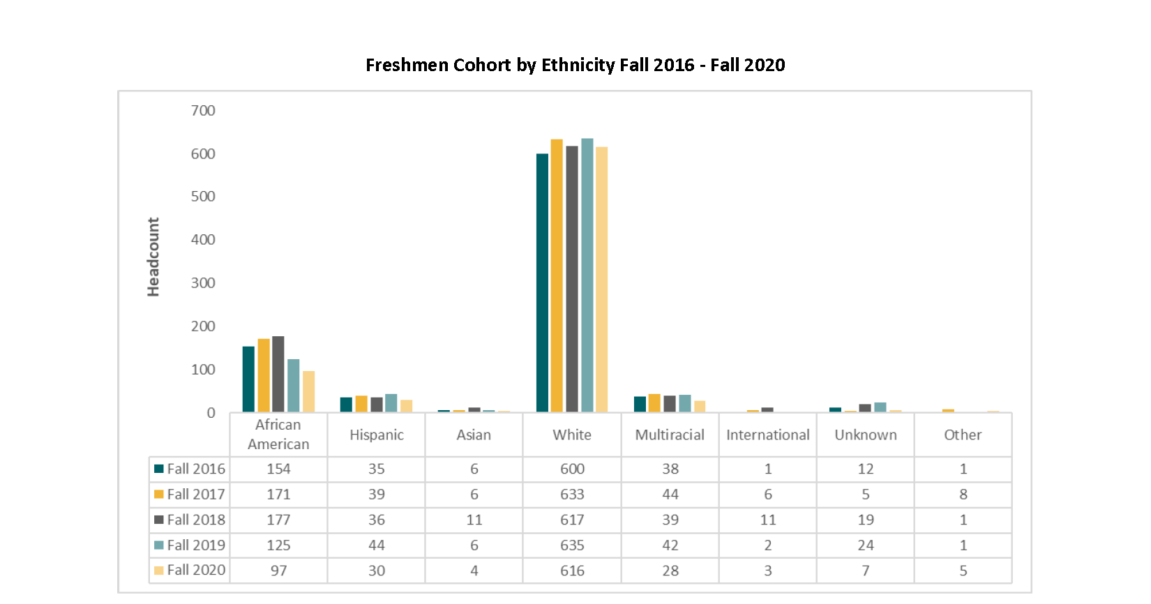 Freshmen Cohort by Ethnicity Fall 2015 - Fall 2019