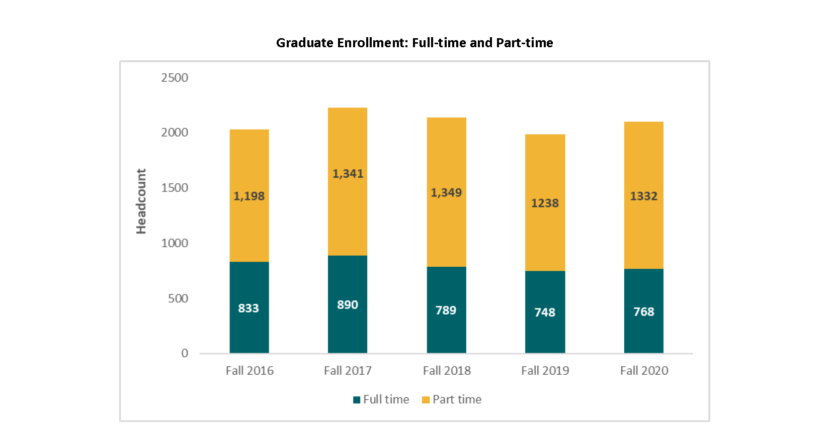 Graduate Enrollment: Full-time and Part-time