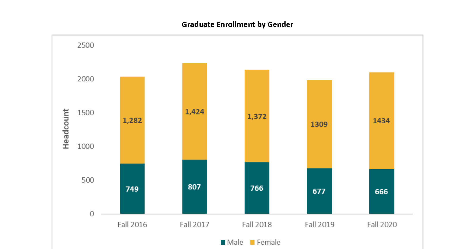 Graduate Enrollment by Gender