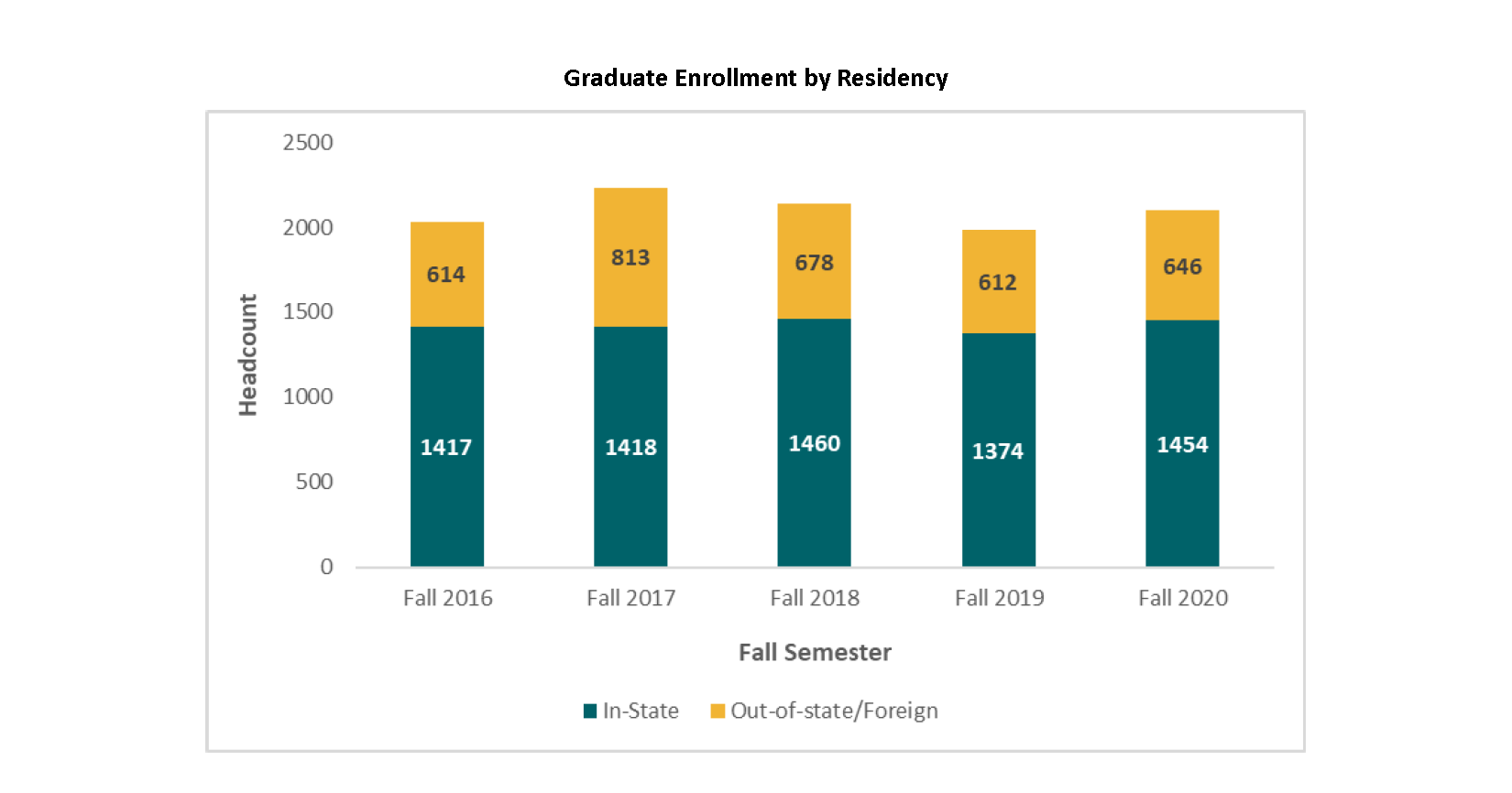 Graduate Enrollment by Residency