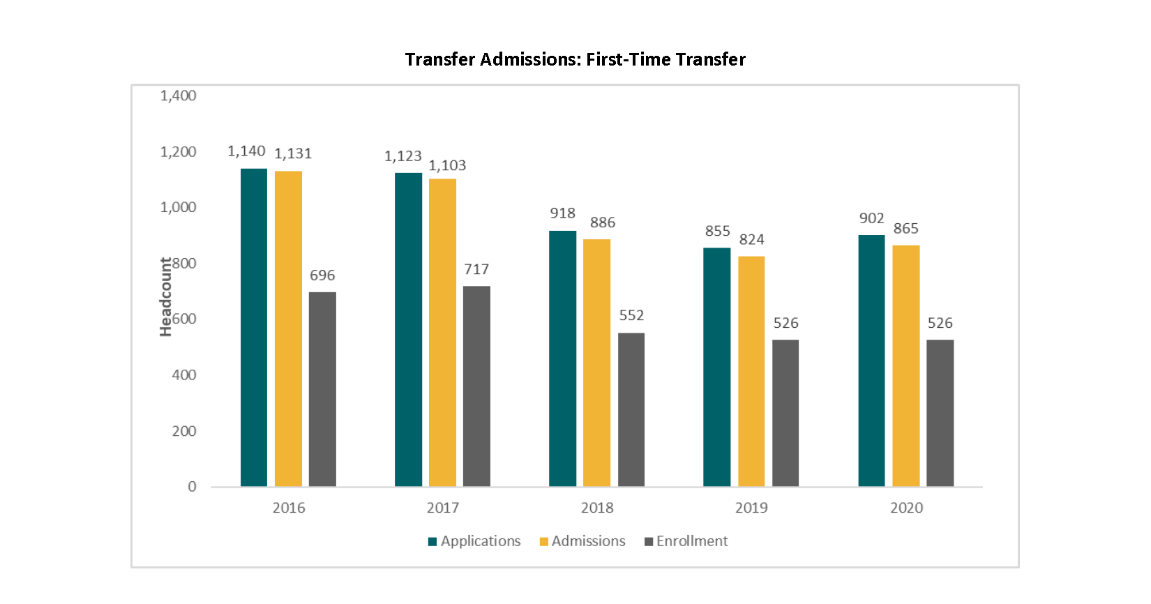 Transfer Admissions: First-Time Transfer