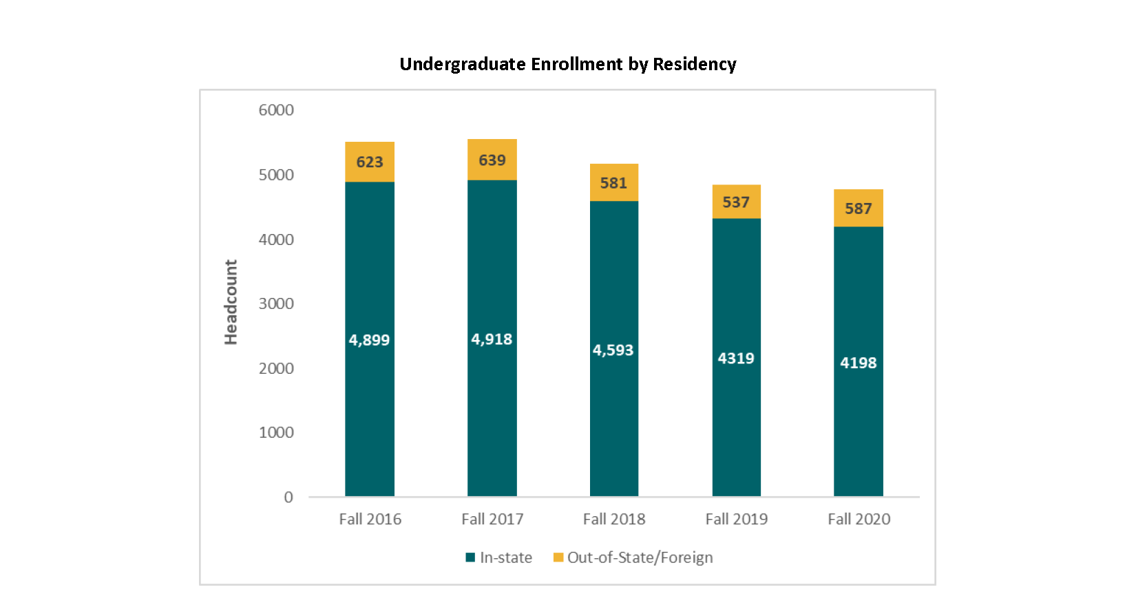 Undergraduate Enrollment by Residency